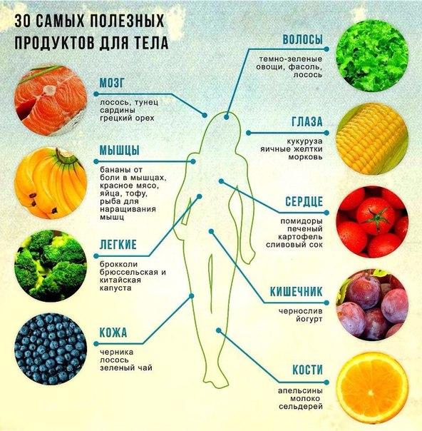 10 Przydatnych potraw
