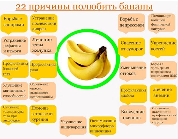 banana za noću, dok gube na težini