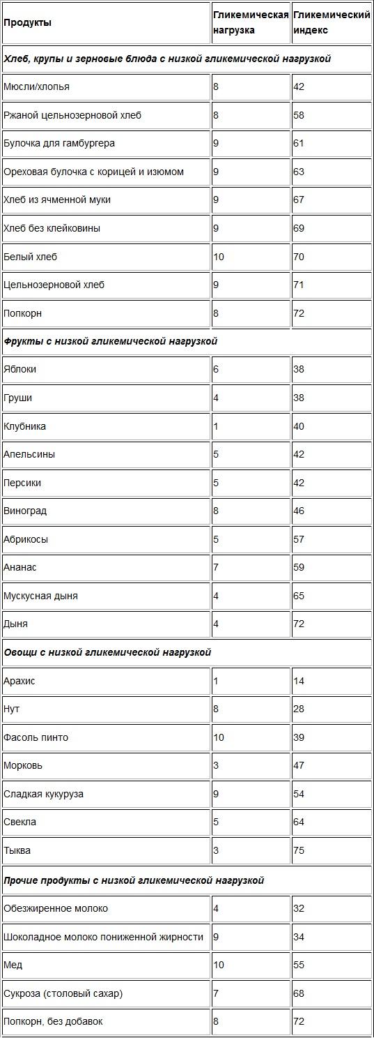 tabulka s nízkým glykemickým indexem