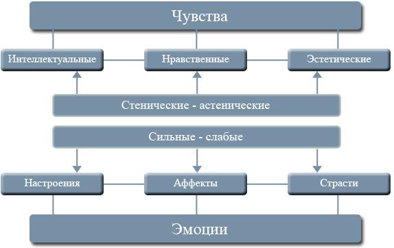 класификација емоција и осећања у психологији