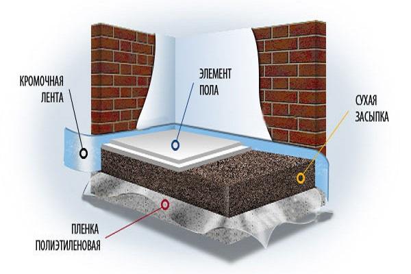 tehnologija suhog podnog sloja