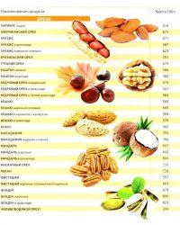 tabela spożywcza10