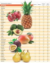 tabela spożywcza1