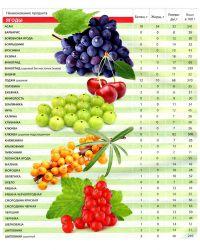 tabela odżywiania żywności2