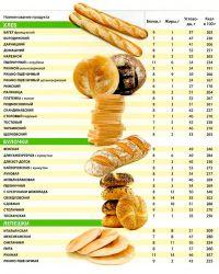 food grade table3
