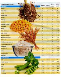 tabela odżywiania żywności4