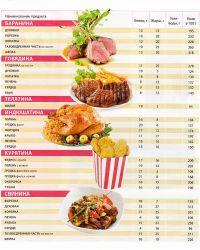 food grade table5