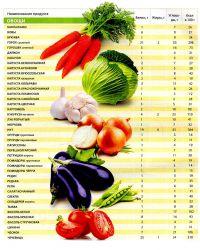 tabela spożywcza6