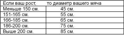 Jak wybrać fitbol według rozmiaru