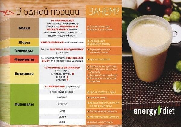 energije dijeta kako da se