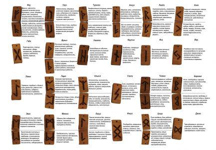 interpretacja skandynawskich runy