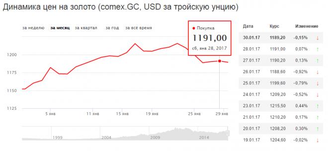Dinamika cijena zlata