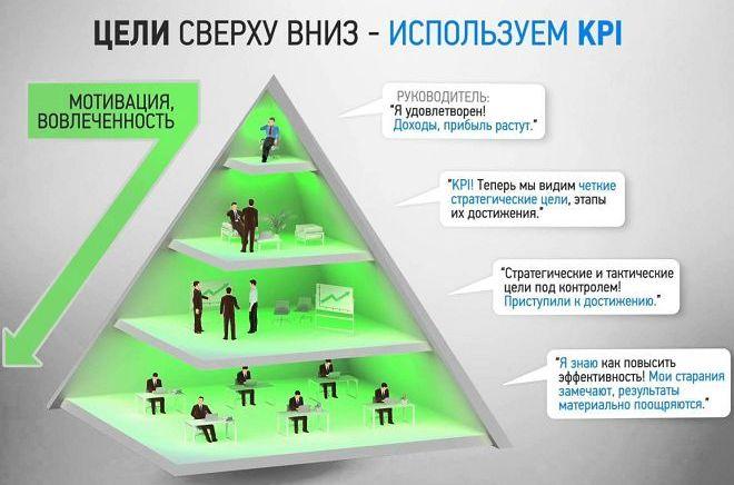 system kpi