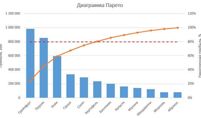pareto grafikon