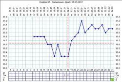 wykres temperatury w odbycie