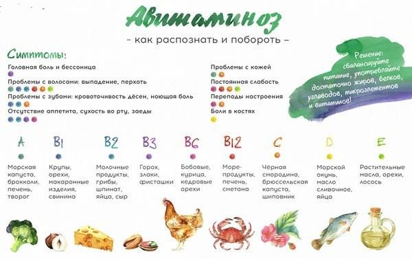 proljetni simptomi avitaminoze