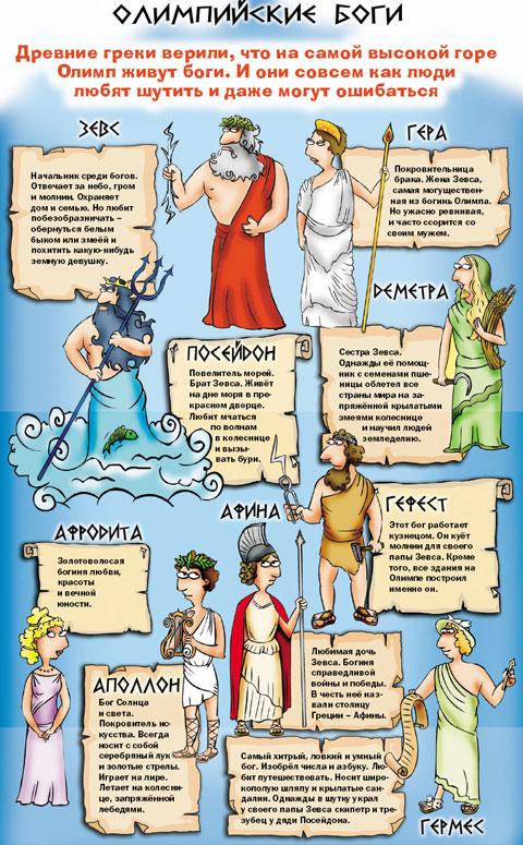 12 богова Олимпуса