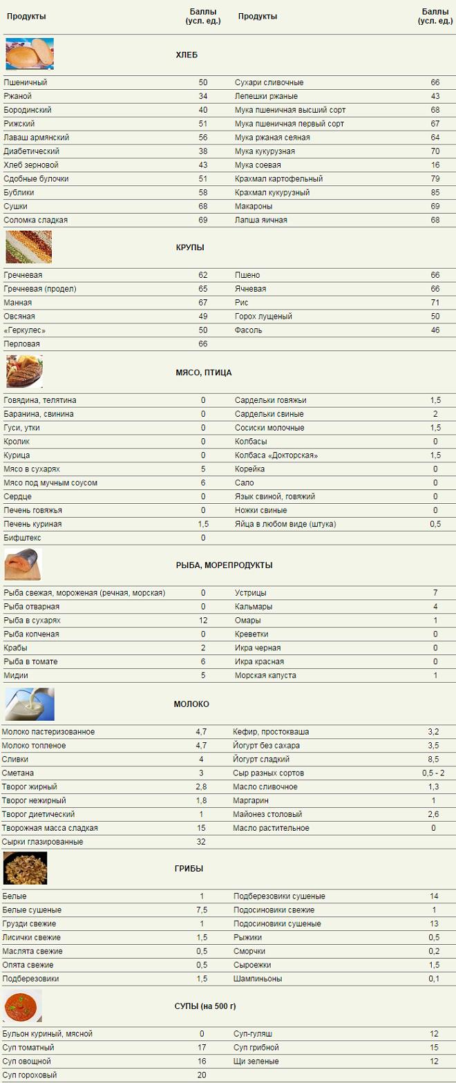 Kremeljska prehrana7