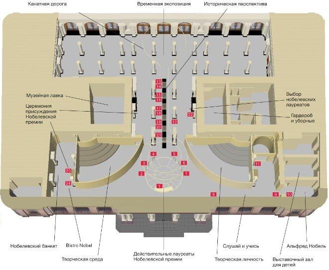 План Нобелевского музея