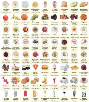 počet kalorií ke ztrátě hmotnosti
