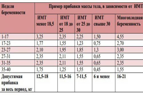 повећање телесне тежине током трудноће током недеља 2