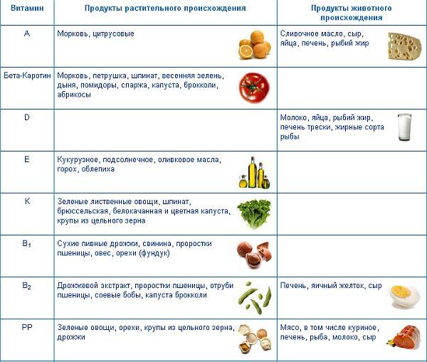vloga vitaminov