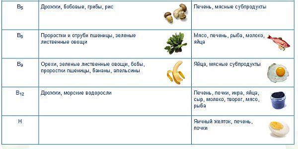 lastnosti vitaminov