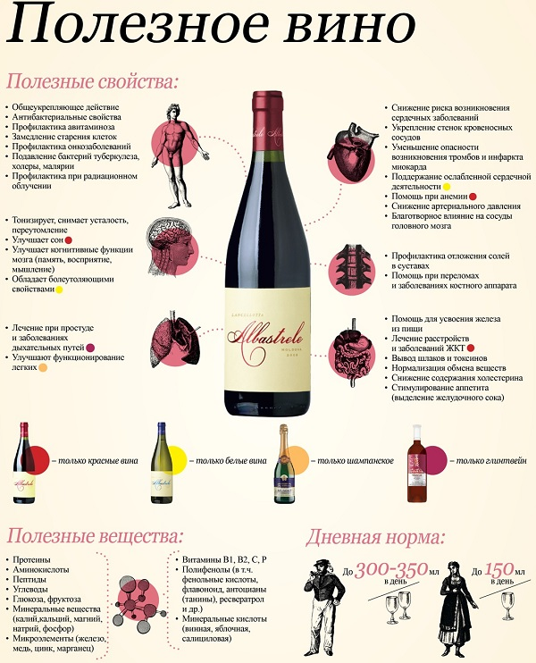 od korisnog vina